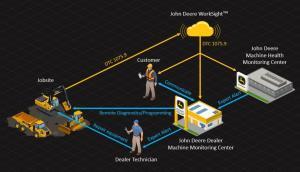 John Deere Machine Monitoring